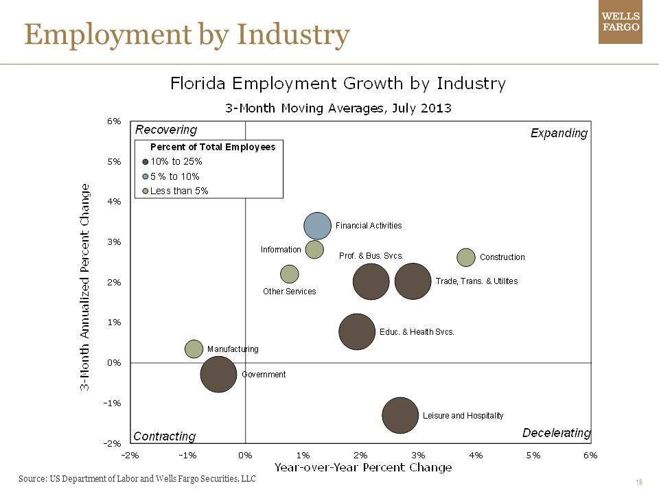 19 Employment by Industry Source: US Department of Labor and Wells Fargo Securities, LLC