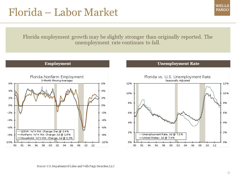 20 Florida – Labor Market Florida employment growth may be slightly stronger than originally reported. The unemployment rate continues to fall. Source