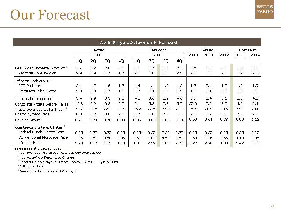 23 Our Forecast