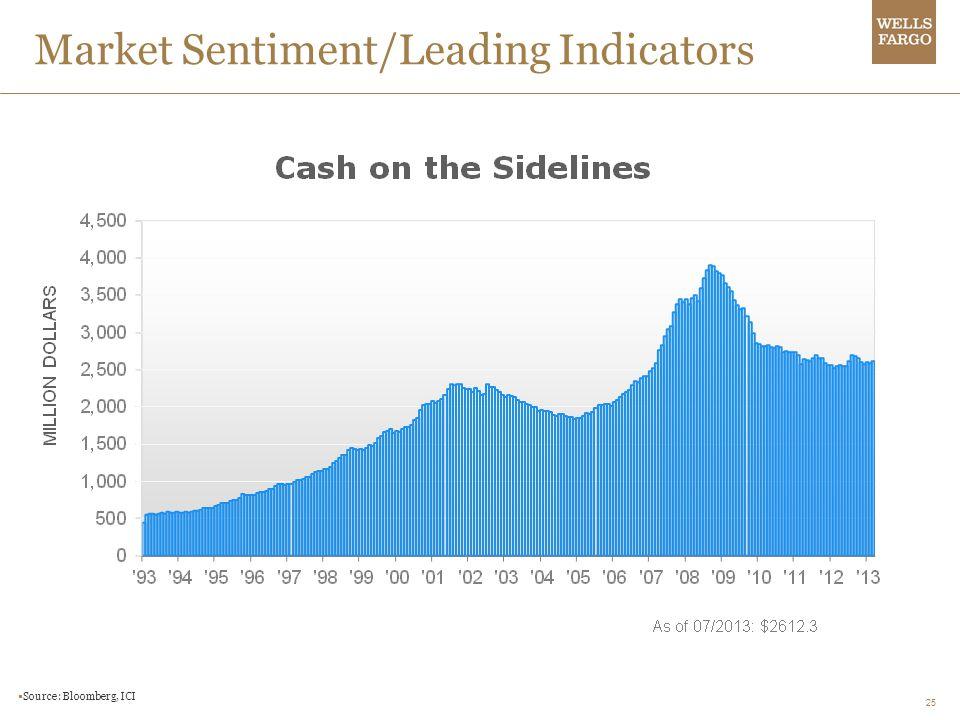 25 Market Sentiment/Leading Indicators Source: Bloomberg, ICI