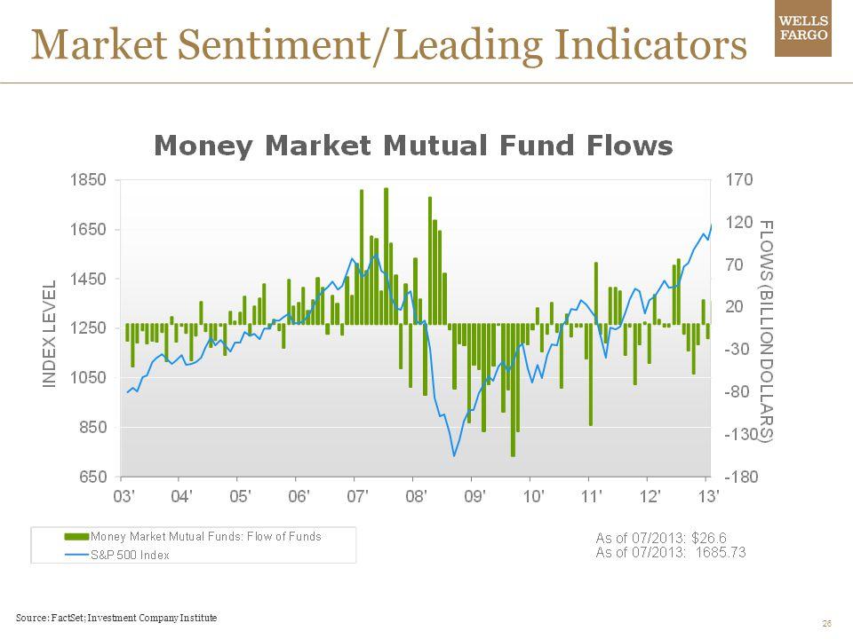 26 Market Sentiment/Leading Indicators Source: FactSet; Investment Company Institute