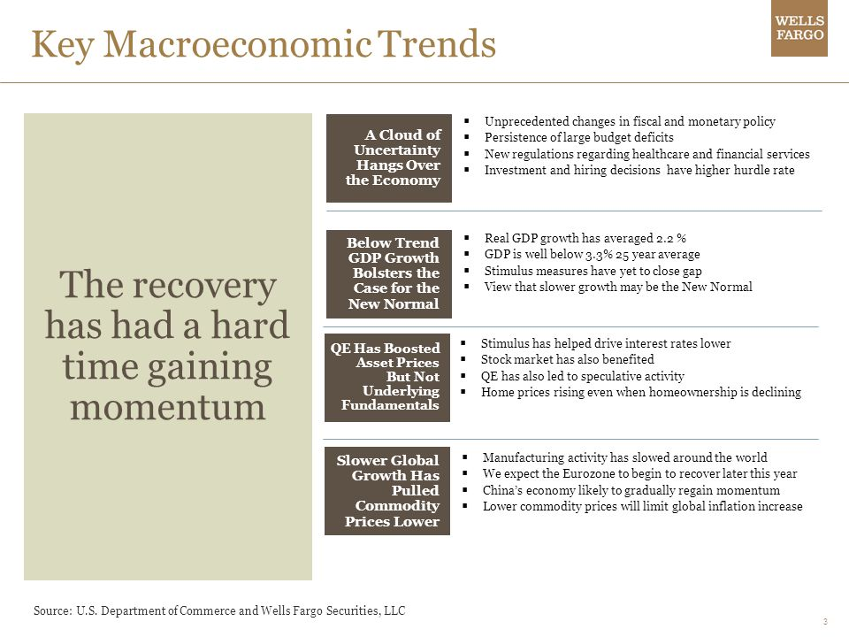 3 Key Macroeconomic Trends A Cloud of Uncertainty Hangs Over the Economy Unprecedented changes in fiscal and monetary policy Persistence of large budget deficits New regulations regarding healthcare and financial services Investment and hiring decisions have higher hurdle rate The recovery has had a hard time gaining momentum Below Trend GDP Growth Bolsters the Case for the New Normal Real GDP growth has averaged 2.2 % GDP is well below 3.3% 25 year average Stimulus measures have yet to close gap View that slower growth may be the New Normal QE Has Boosted Asset Prices But Not Underlying Fundamentals Stimulus has helped drive interest rates lower Stock market has also benefited QE has also led to speculative activity Home prices rising even when homeownership is declining Slower Global Growth Has Pulled Commodity Prices Lower Manufacturing activity has slowed around the world We expect the Eurozone to begin to recover later this year Chinas economy likely to gradually regain momentum Lower commodity prices will limit global inflation increase Source: U.S.
