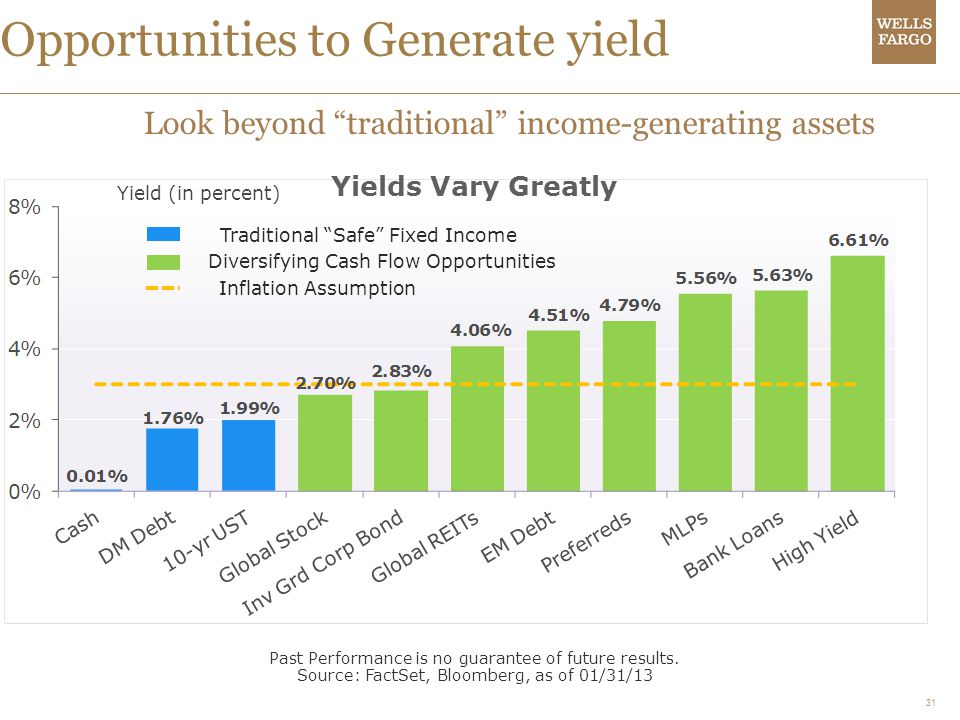31 Opportunities to Generate yield Look beyond traditional income-generating assets Past Performance is no guarantee of future results.