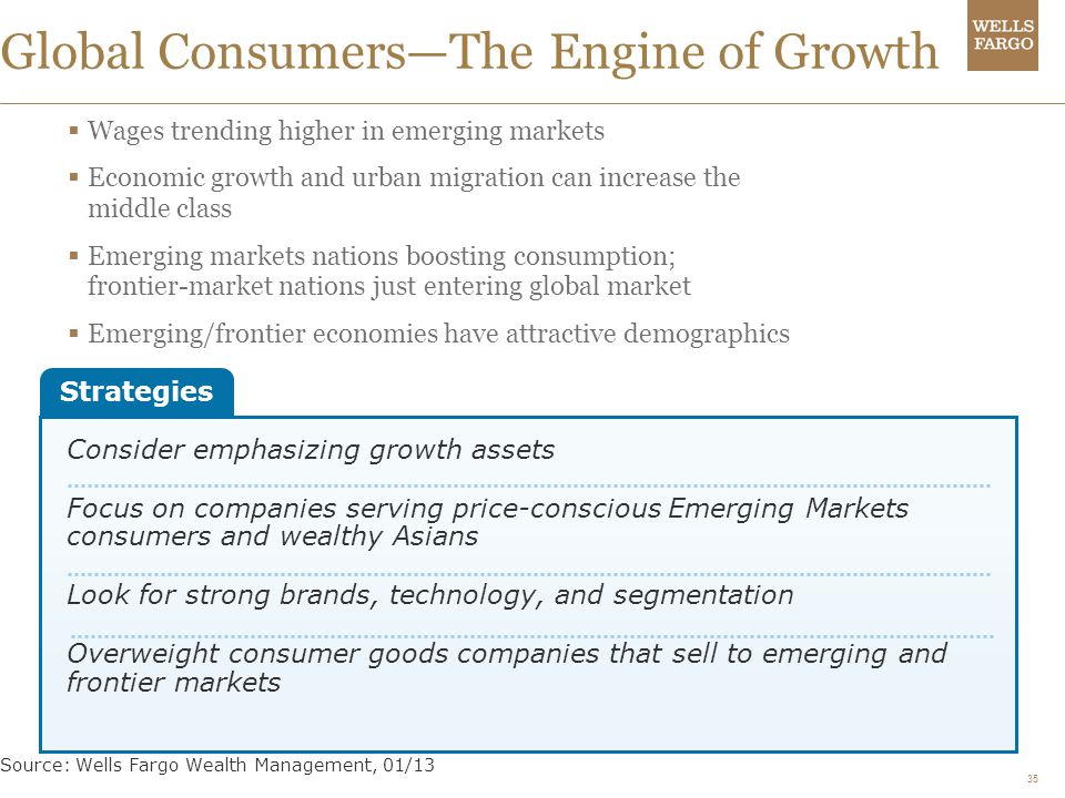 35 Global ConsumersThe Engine of Growth Source: Wells Fargo Wealth Management, 01/13 Wages trending higher in emerging markets Economic growth and urb