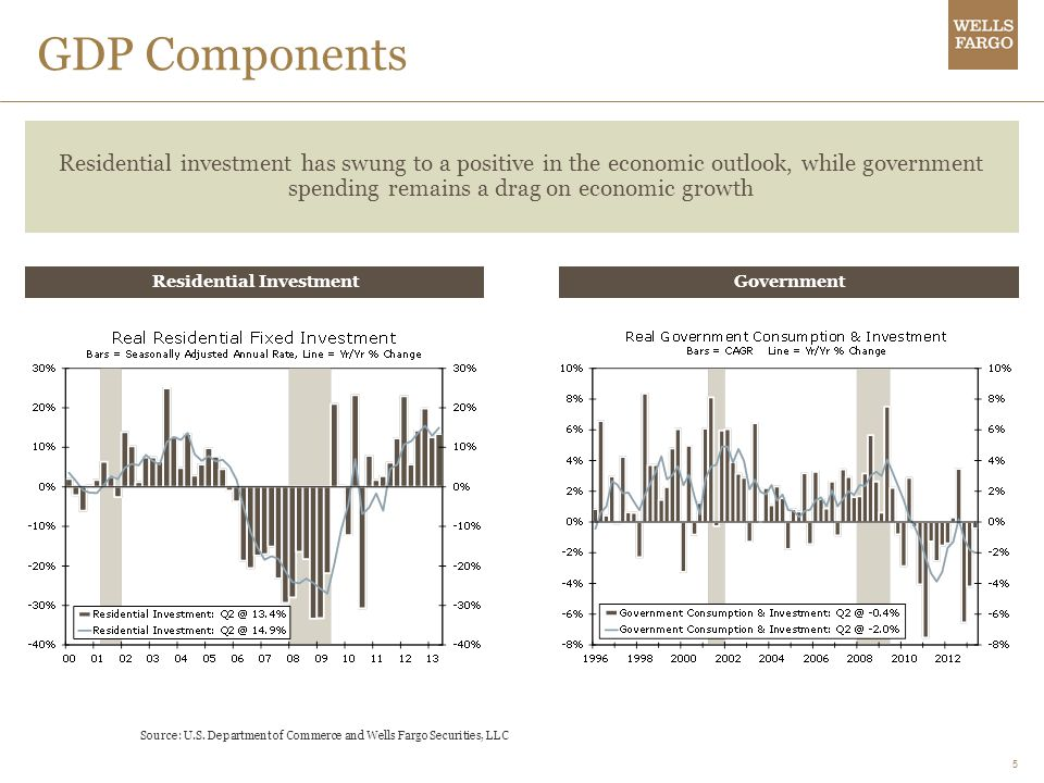 5 GDP Components Residential investment has swung to a positive in the economic outlook, while government spending remains a drag on economic growth Source: U.S.