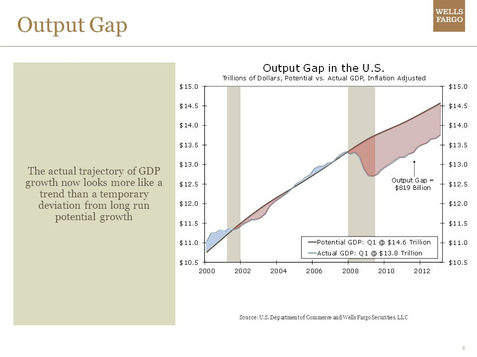 6 Output Gap The actual trajectory of GDP growth now looks more like a trend than a temporary deviation from long run potential growth Source: U.S.