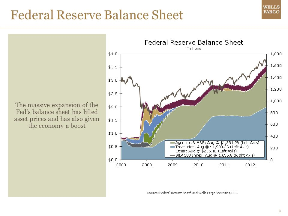 8 Federal Reserve Balance Sheet The massive expansion of the Feds balance sheet has lifted asset prices and has also given the economy a boost Source: Federal Reserve Board and Wells Fargo Securities, LLC