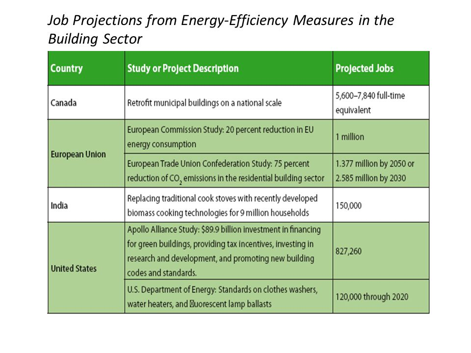 Job Projections from Energy-Efficiency Measures in the Building Sector