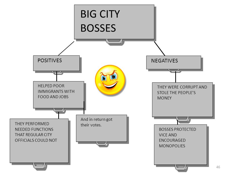 46 BIG CITY BOSSES POSITIVES NEGATIVES HELPED POOR IMMIGRANTS WITH FOOD AND JOBS THEY PERFORMED NEEDED FUNCTIONS THAT REGULAR CITY OFFICIALS COULD NOT