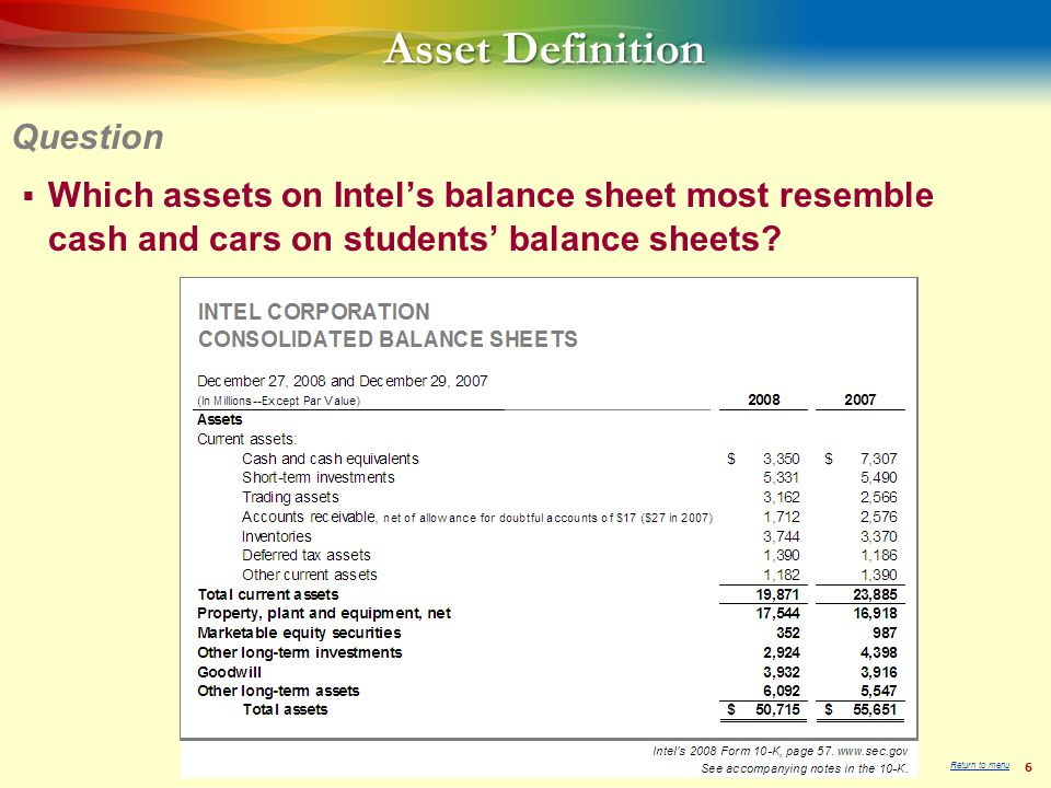 6 Which assets on Intels balance sheet most resemble cash and cars on students balance sheets.