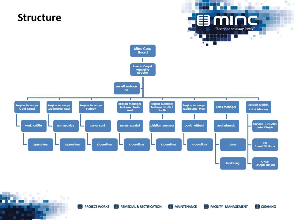 Structure Minc Corp Board Joseph Olejnik Managing Director Region Manager Gold Coast Mark AnttillaOperations Region Manager Melbourne East Don Beckley