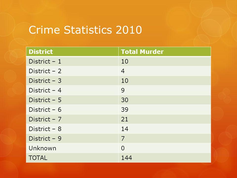 Crime Statistics 2009 DistrictTotal Murder District – 19 District – 22 District – 313 District – 413 District – 525 District – 627 District – 729 District – 817 District – 98 Unknown0 TOTAL143