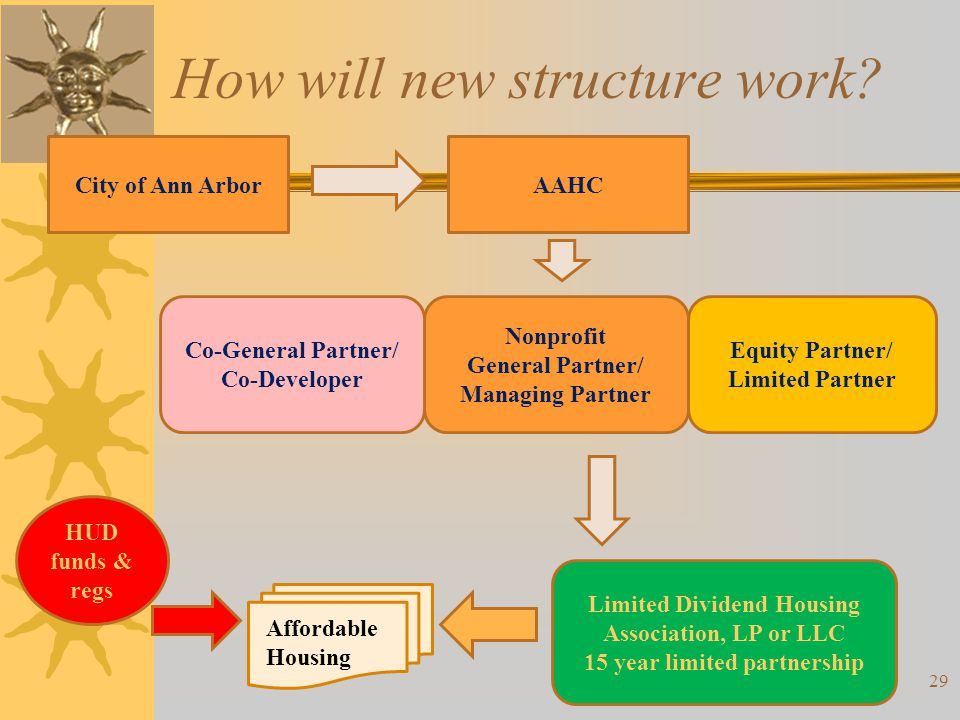 How will new structure work? Affordable Housing City of Ann ArborAAHC Nonprofit General Partner/ Managing Partner Co-General Partner/ Co-Developer Equ