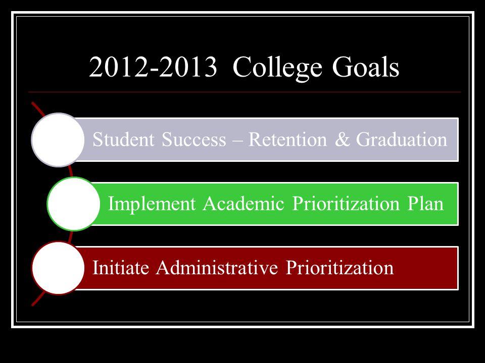 2012-2013 College Goals Student Success – Retention & Graduation Implement Academic Prioritization Plan Initiate Administrative Prioritization