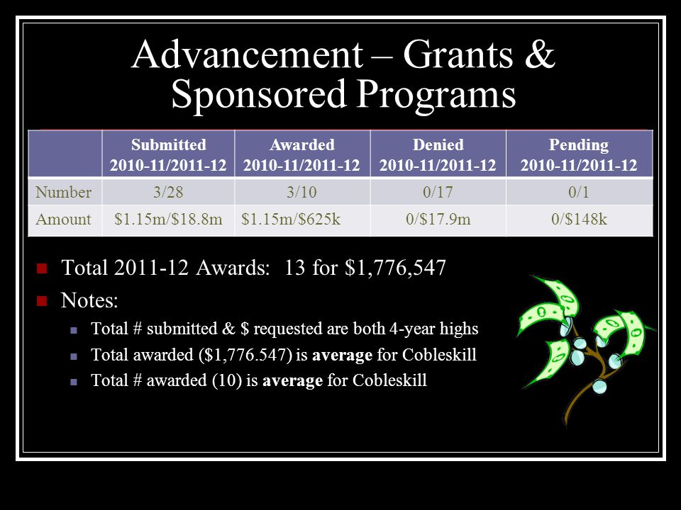 Advancement – Grants & Sponsored Programs Total 2011-12 Awards: 13 for $1,776,547 Notes: Total # submitted & $ requested are both 4-year highs Total awarded ($1,776.547) is average for Cobleskill Total # awarded (10) is average for Cobleskill Submitted 2010-11/2011-12 Awarded 2010-11/2011-12 Denied 2010-11/2011-12 Pending 2010-11/2011-12 Number3/283/100/170/1 Amount$1.15m/$18.8m$1.15m/$625k0/$17.9m0/$148k