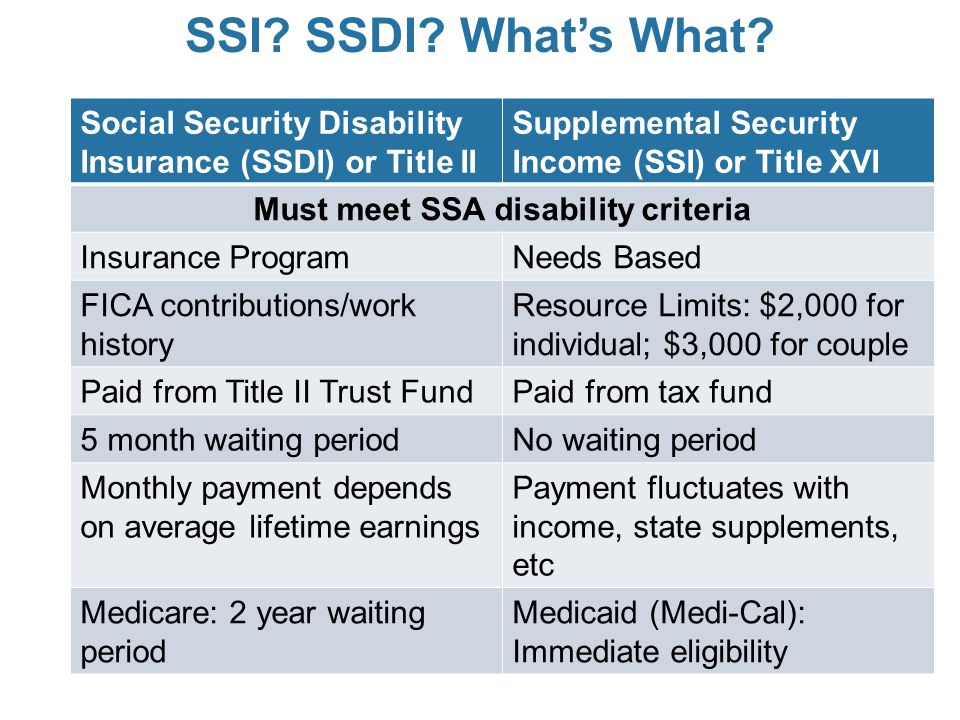 Social Security Disability Insurance (SSDI) or Title II Supplemental Security Income (SSI) or Title XVI Must meet SSA disability criteria Insurance Pr
