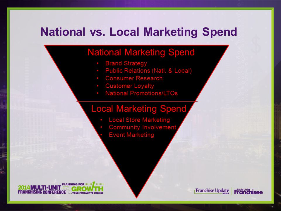 National vs. Local Marketing Spend National Marketing Spend Brand Strategy Public Relations (Natl.