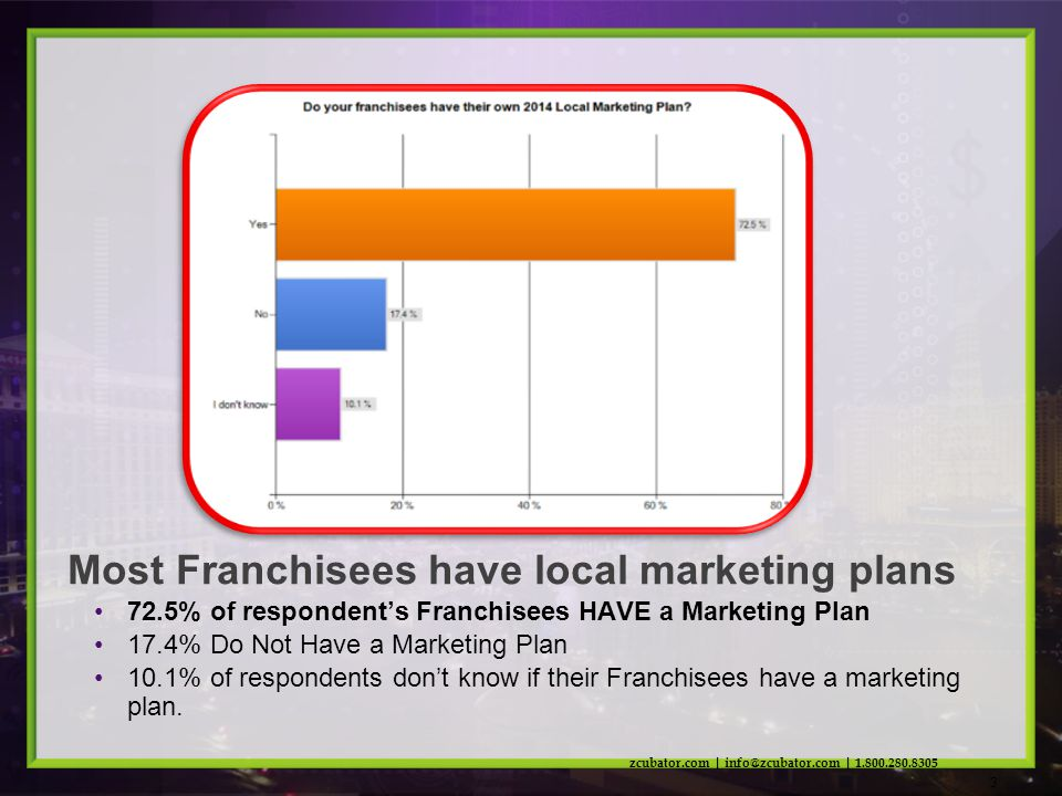 72.5% of respondents Franchisees HAVE a Marketing Plan 17.4% Do Not Have a Marketing Plan 10.1% of respondents dont know if their Franchisees have a marketing plan.