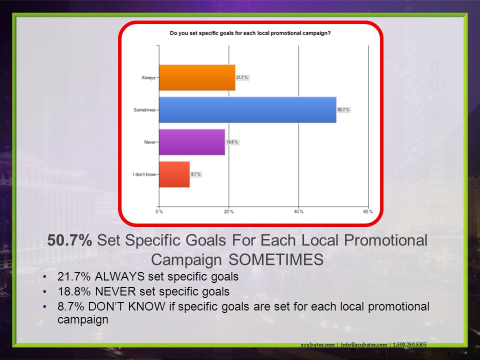 21.7% ALWAYS set specific goals 18.8% NEVER set specific goals 8.7% DONT KNOW if specific goals are set for each local promotional campaign 50.7% Set Specific Goals For Each Local Promotional Campaign SOMETIMES zcubator.com | info@zcubator.com | 1.800.280.8305 4