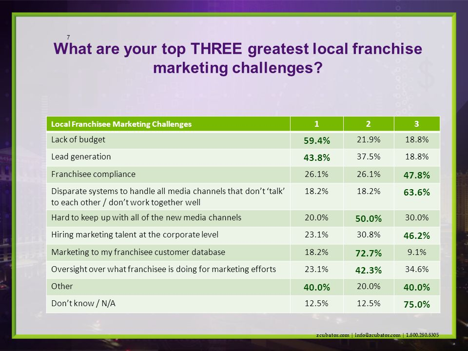 What are your top THREE greatest local franchise marketing challenges.
