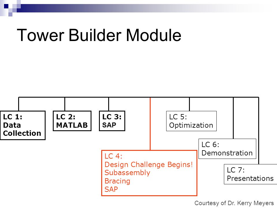 Tower Builder Module LC 1: Data Collection LC 2: MATLAB LC 3: SAP LC 4: Design Challenge Begins! Subassembly Bracing SAP LC 6: Demonstration LC 7: Pre