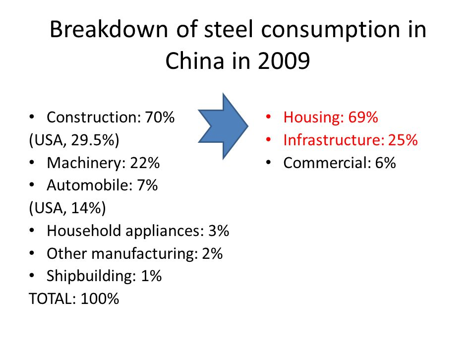 Breakdown of steel consumption in China in 2009 Construction: 70% (USA, 29.5%) Machinery: 22% Automobile: 7% (USA, 14%) Household appliances: 3% Other manufacturing: 2% Shipbuilding: 1% TOTAL: 100% Housing: 69% Infrastructure: 25% Commercial: 6%