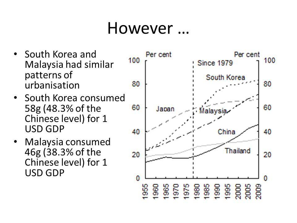 However … South Korea and Malaysia had similar patterns of urbanisation South Korea consumed 58g (48.3% of the Chinese level) for 1 USD GDP Malaysia consumed 46g (38.3% of the Chinese level) for 1 USD GDP