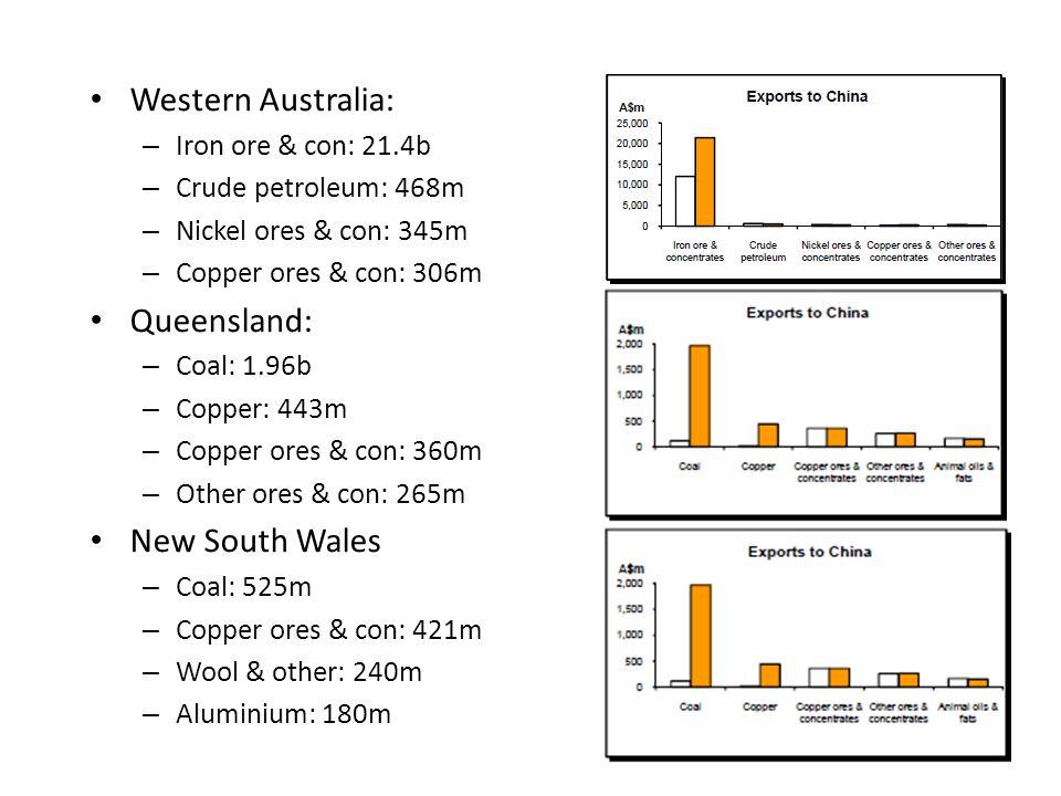 Western Australia: – Iron ore & con: 21.4b – Crude petroleum: 468m – Nickel ores & con: 345m – Copper ores & con: 306m Queensland: – Coal: 1.96b – Copper: 443m – Copper ores & con: 360m – Other ores & con: 265m New South Wales – Coal: 525m – Copper ores & con: 421m – Wool & other: 240m – Aluminium: 180m
