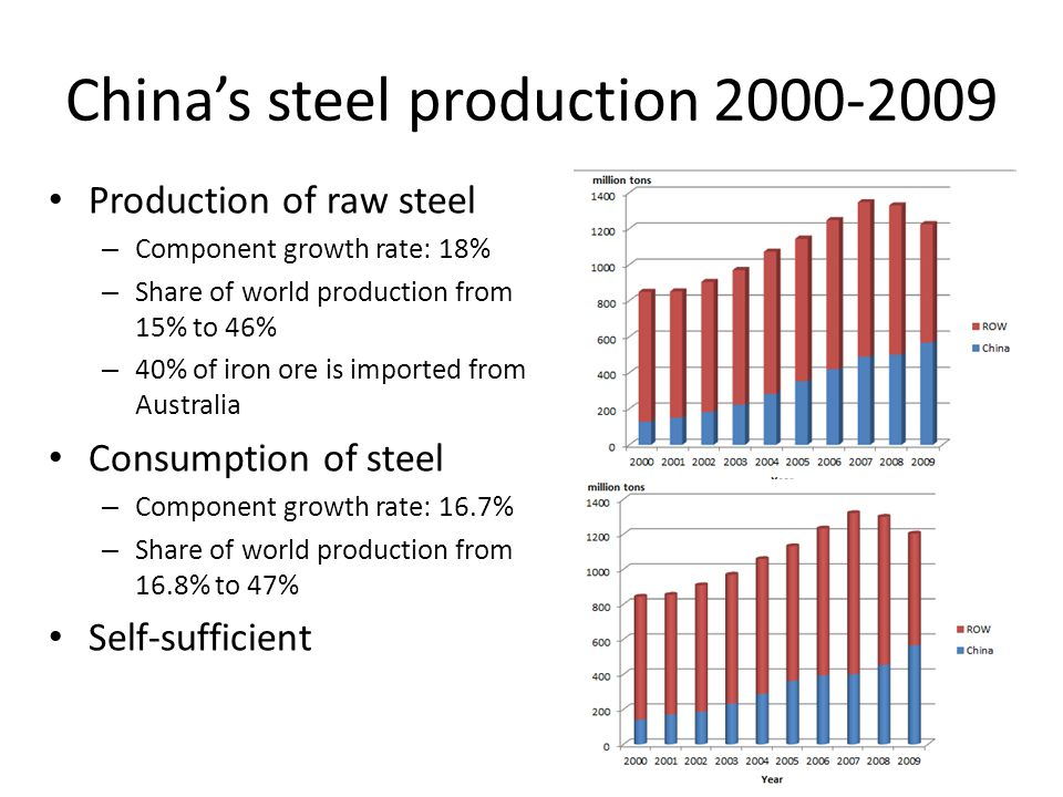 Chinas steel production 2000-2009 Production of raw steel – Component growth rate: 18% – Share of world production from 15% to 46% – 40% of iron ore i