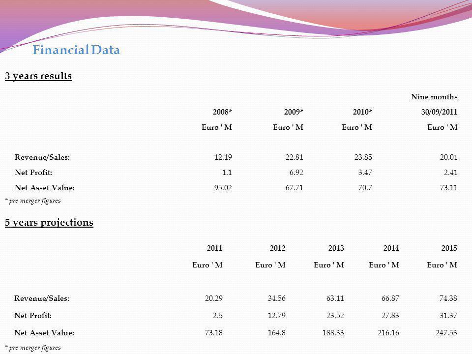 Financial Data 3 years results Nine months 2008*2009*2010* 30/09/2011 Euro ' M Revenue/Sales: 12.1922.8123.8520.01 Net Profit: 1.16.923.472.41 Net Ass