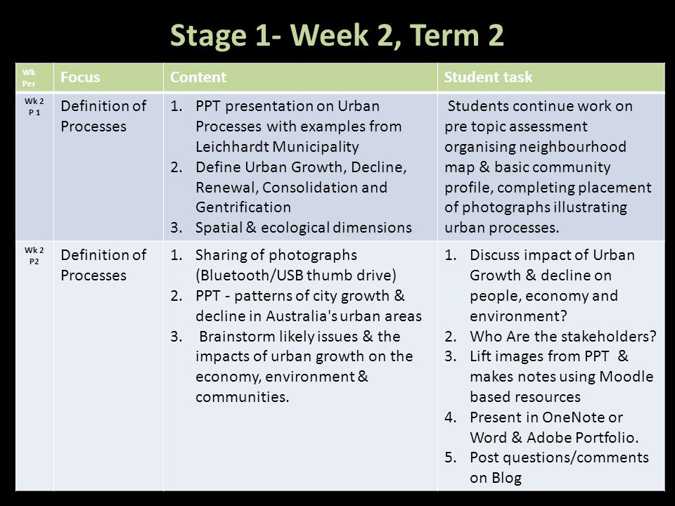 Wk Per FocusContentStudent task Wk 2 P 1 Definition of Processes 1.PPT presentation on Urban Processes with examples from Leichhardt Municipality 2.De