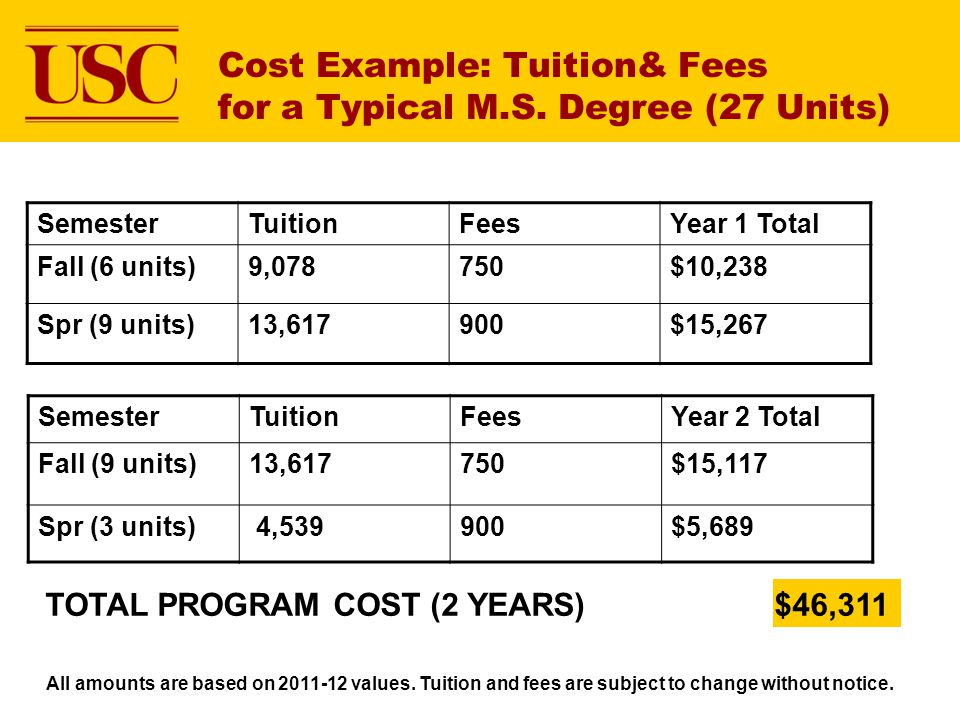 Cost Example: Tuition& Fees for a Typical M.S. Degree (27 Units) SemesterTuitionFeesYear 1 Total Fall (6 units)9,078750$10,238 Spr (9 units)13,617900$