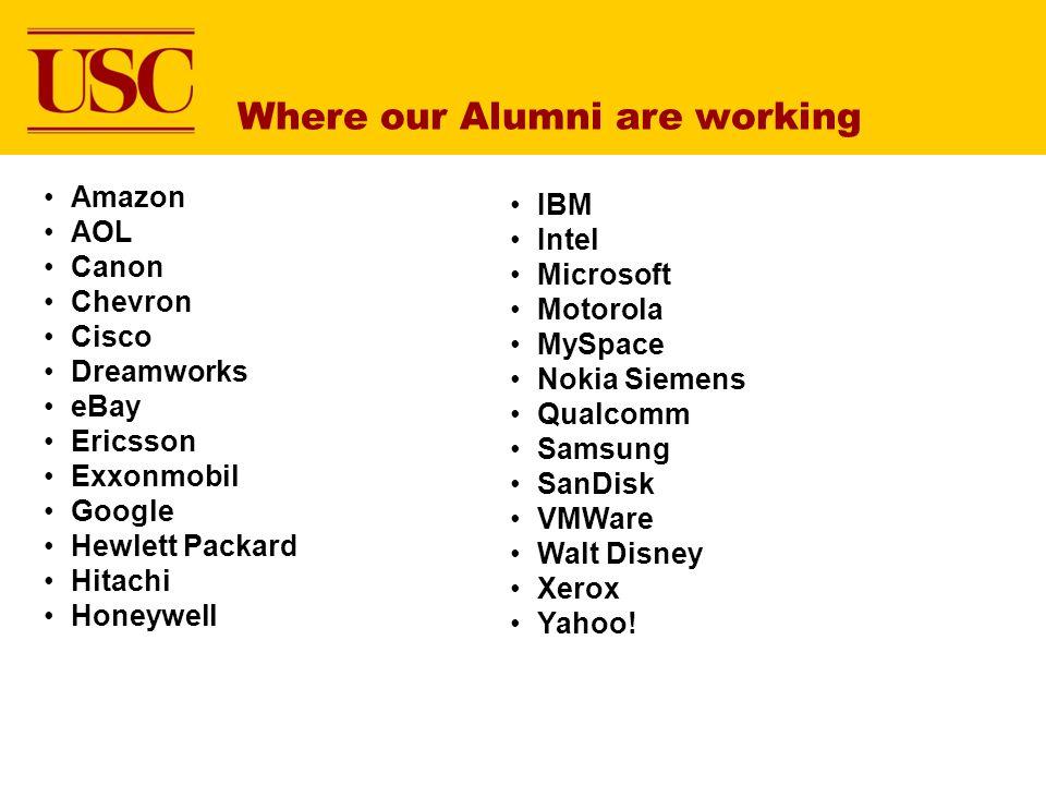 Where our Alumni are working Amazon AOL Canon Chevron Cisco Dreamworks eBay Ericsson Exxonmobil Google Hewlett Packard Hitachi Honeywell IBM Intel Mic