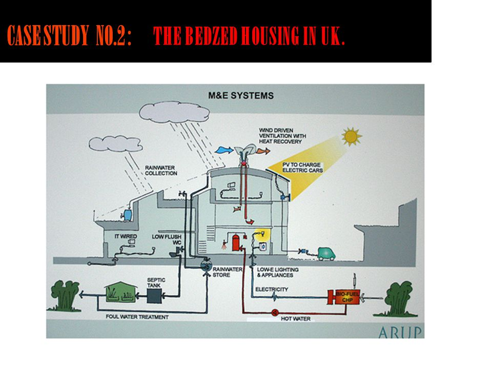 CASE STUDY NO.2 : THE BEDZED HOUSING IN UK.