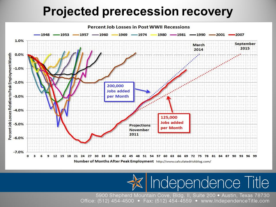Projected prerecession recovery