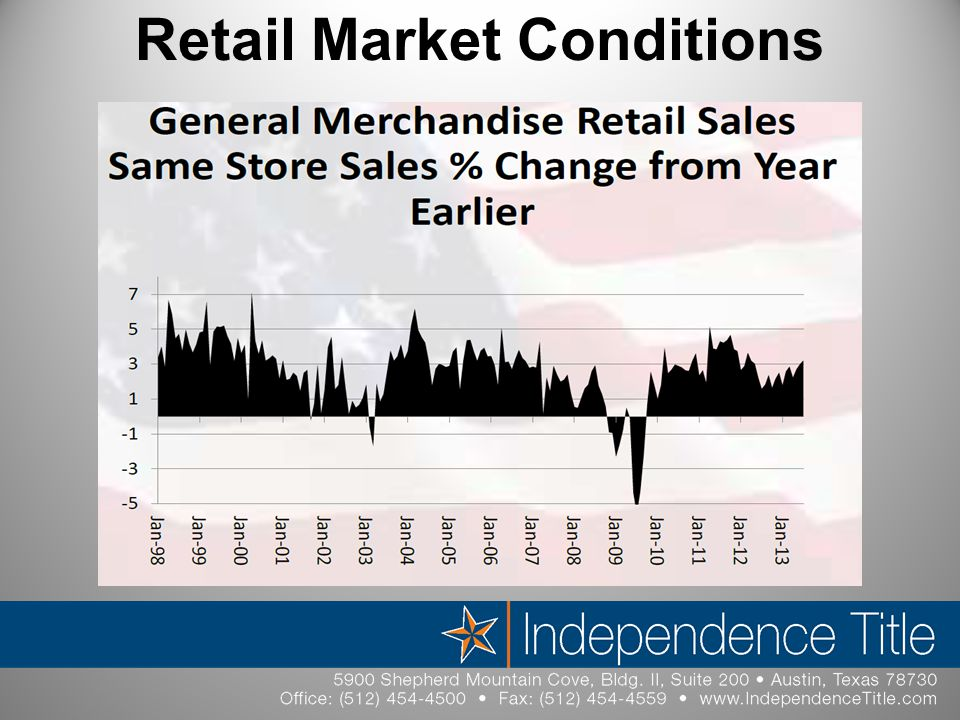 Retail Market Conditions