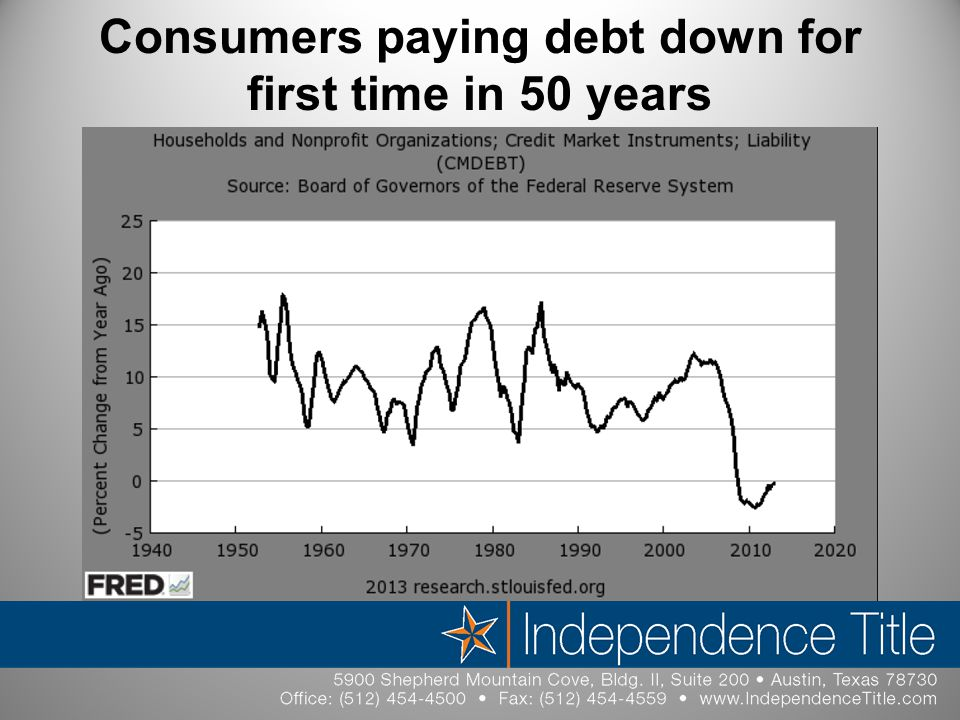 Consumers paying debt down for first time in 50 years