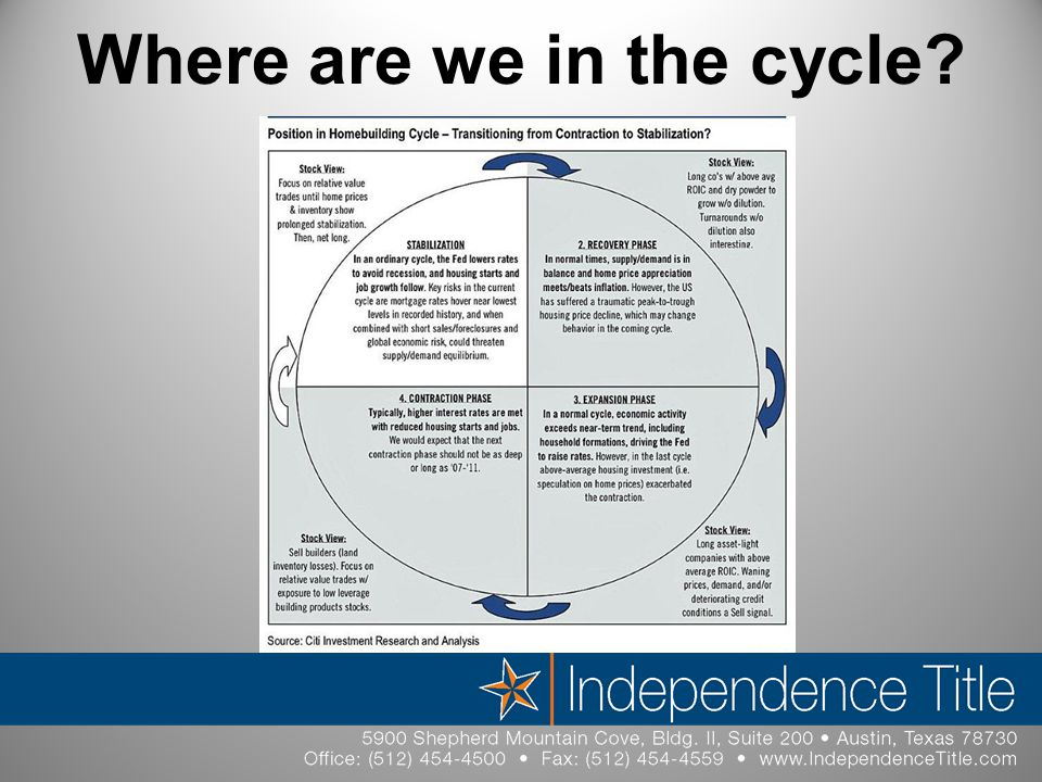 Where are we in the cycle?