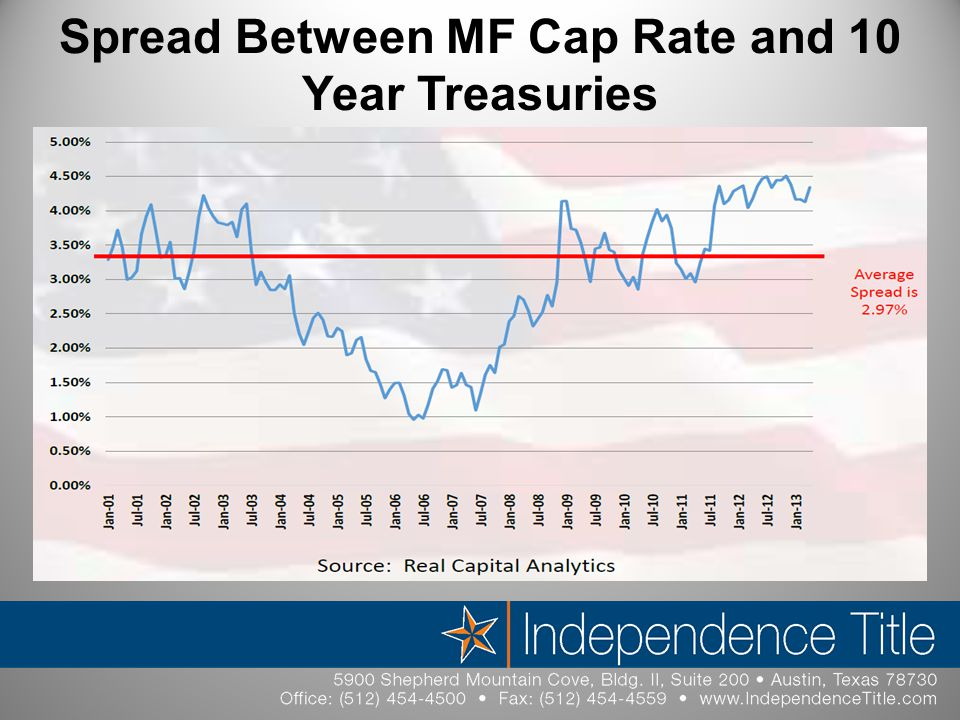Spread Between MF Cap Rate and 10 Year Treasuries