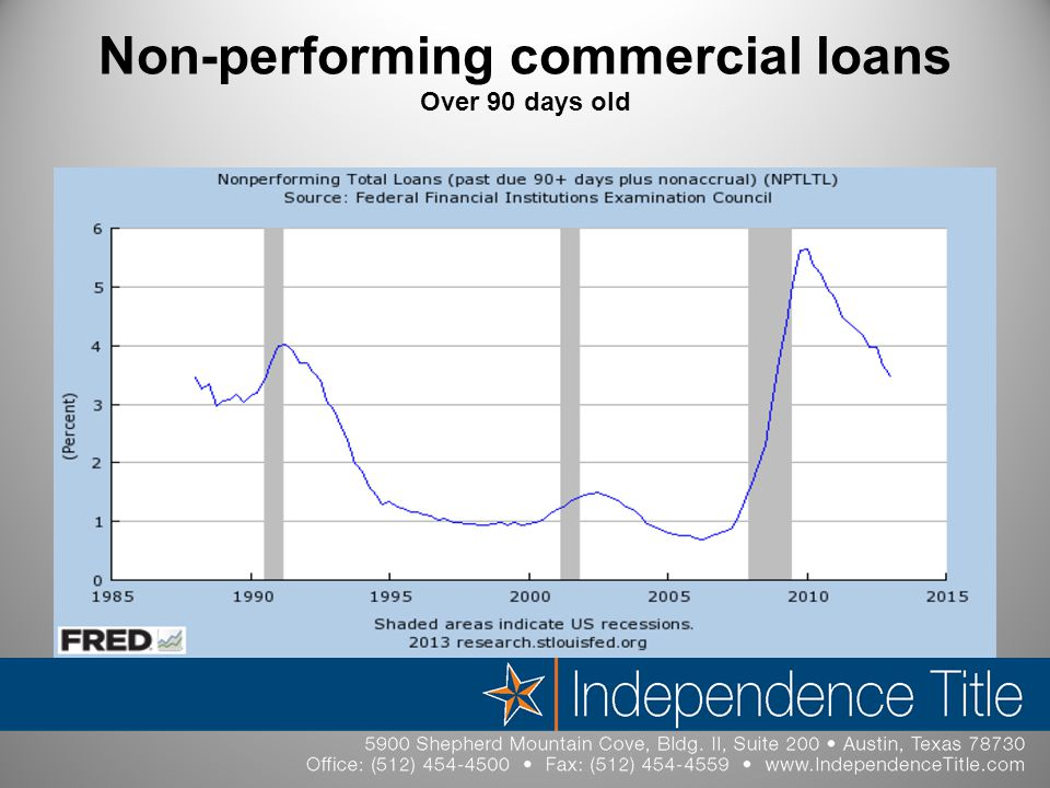 Non-performing commercial loans Over 90 days old