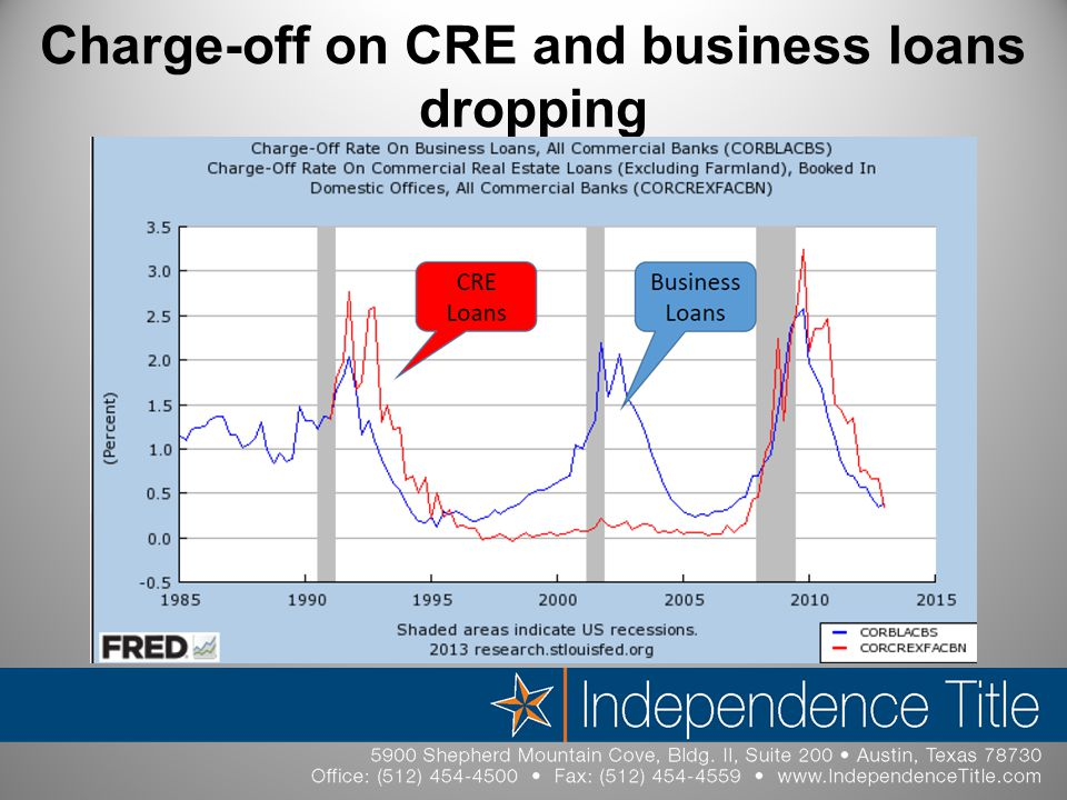 Charge-off on CRE and business loans dropping