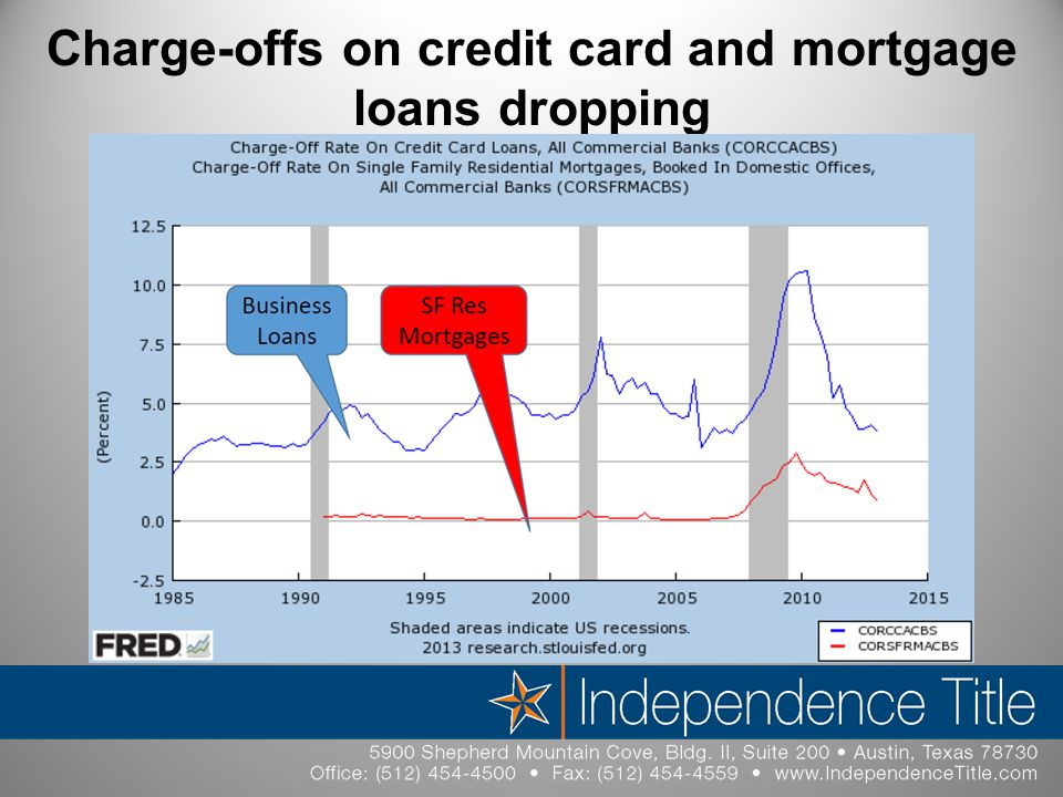 Charge-offs on credit card and mortgage loans dropping