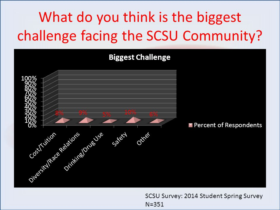 What do you think is the biggest challenge facing the SCSU Community.
