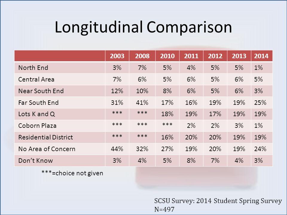 Longitudinal Comparison 2003200820102011201220132014 North End3%7%5%4%5% 1% Central Area7%6%5%6%5%6%5% Near South End12%10%8%6%5%6%3% Far South End31%