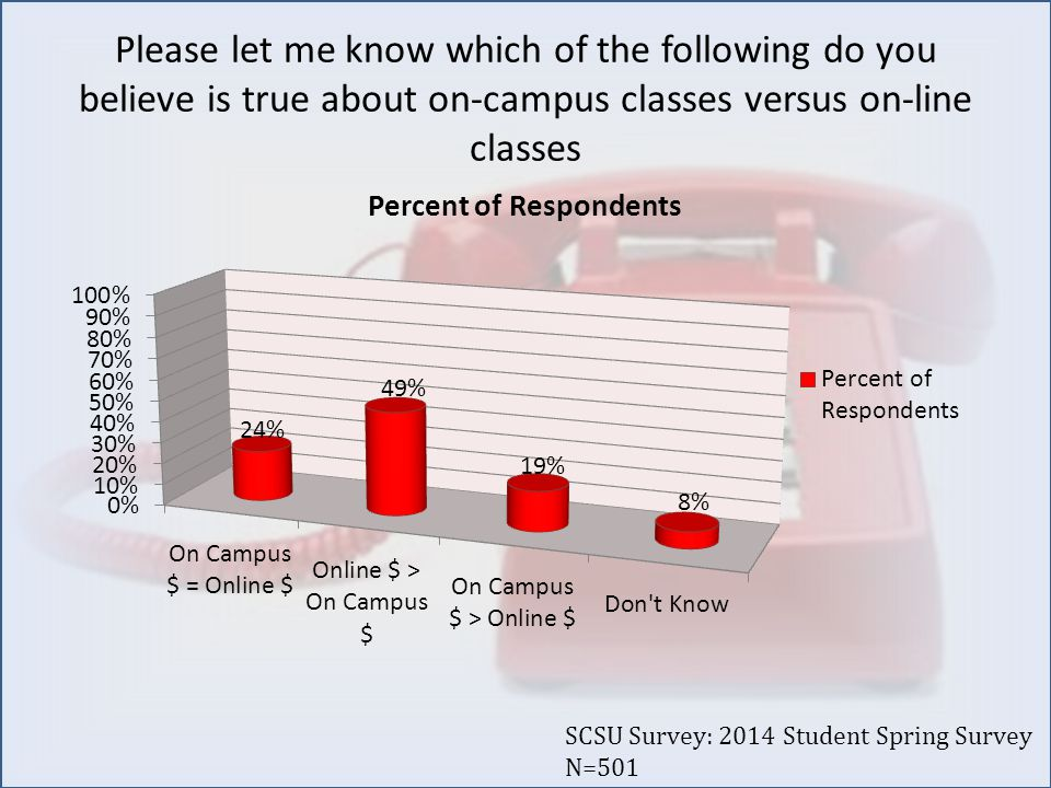 Please let me know which of the following do you believe is true about on-campus classes versus on-line classes SCSU Survey: 2014 Student Spring Survey N=501