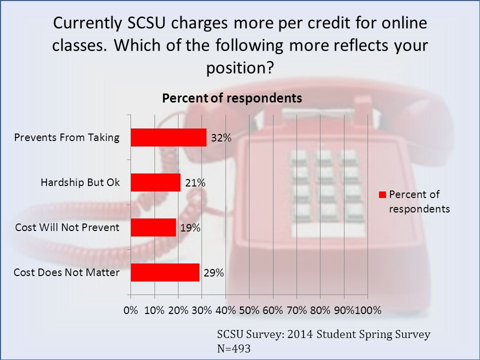 Currently SCSU charges more per credit for online classes.