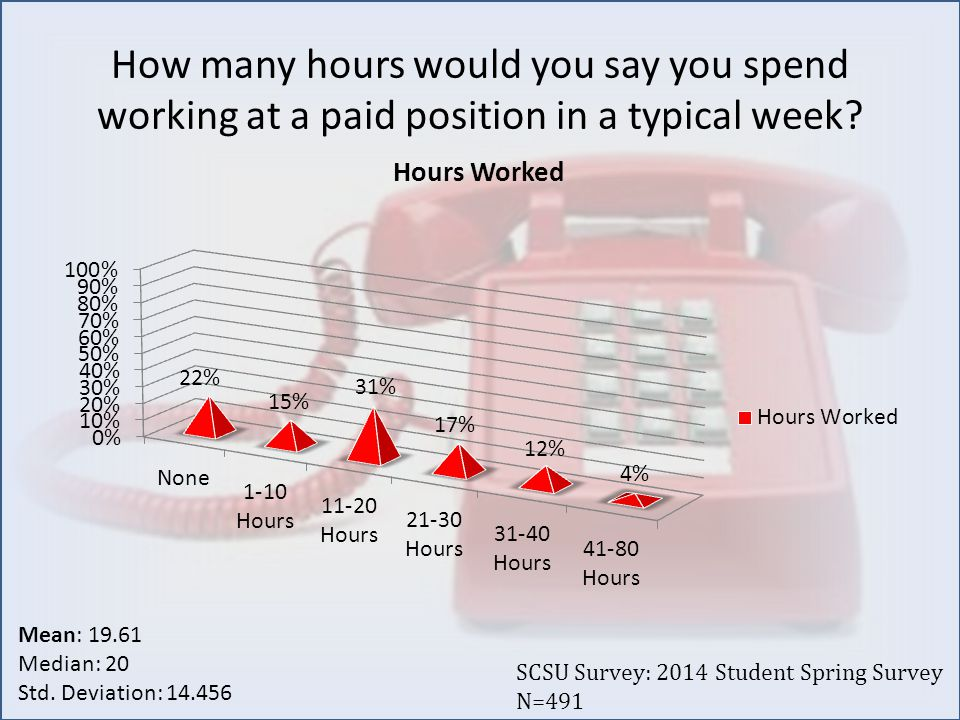 How many hours would you say you spend working at a paid position in a typical week.