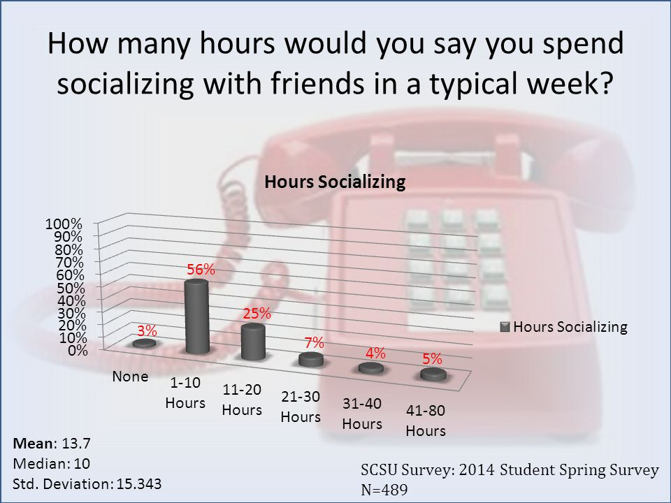 How many hours would you say you spend socializing with friends in a typical week.