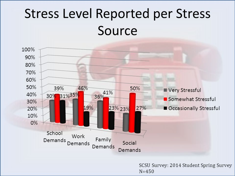 Stress Level Reported per Stress Source SCSU Survey: 2014 Student Spring Survey N=450
