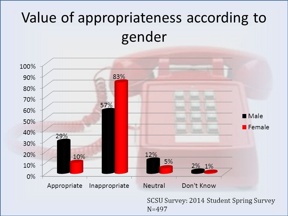 Value of appropriateness according to gender SCSU Survey: 2014 Student Spring Survey N=497